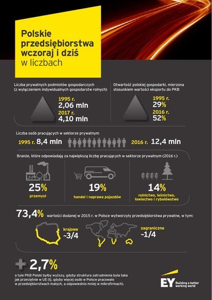 EY Polskie przedsiębiorstwa_infografika.pdf