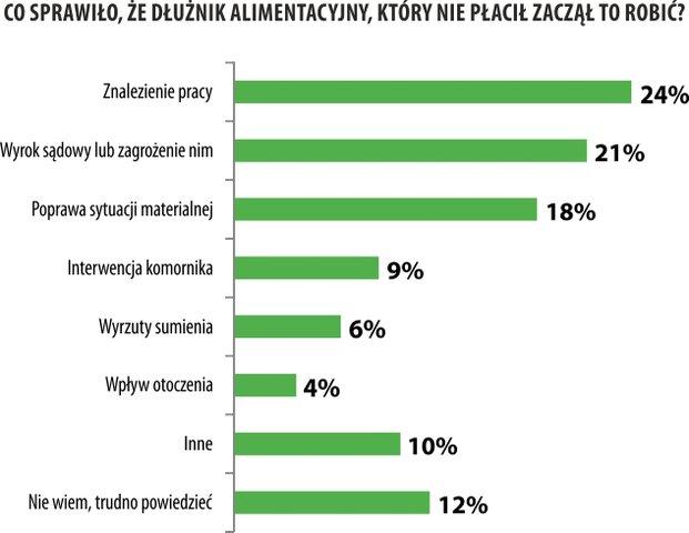 dluznik_zaczal_placic.jpg