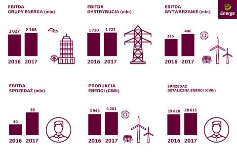 Grupa Energa - wstępne wyniki 2017.png