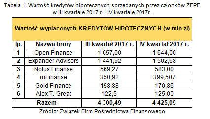 Wartość kredytów hipotecznych sprzedanych przez członków ZFPF w III kwartale 2017 i IV kwartale 2017
