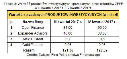 Wartość produktów inwestycyjnych sprzedanych przez członków ZFPF w III kwartale 2017r. i IV kwartale