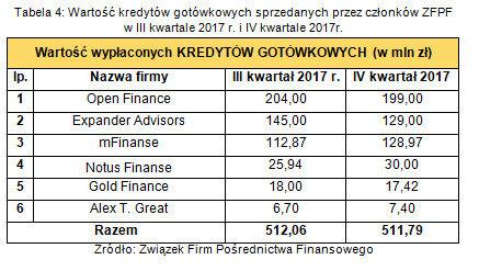 Wartość kredytów gotówkowych sprzedanych przez członków ZFPF w III kwartale 2017r i IV kwartale 2017