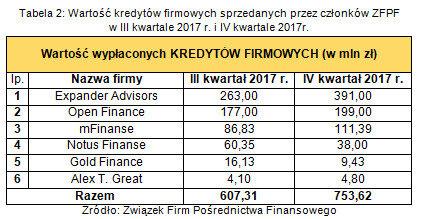 Wartość kredytów firmowych sprzedanych przez członków ZFPF w III kwartale 2017r. i IV kwartale 2017r