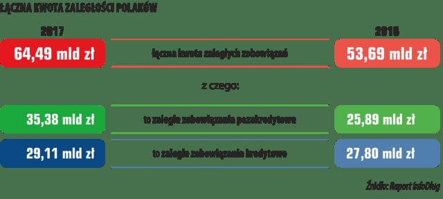 1_ŁĄCZNA KWOTA ZALEGŁOŚCI POLAKÓW.png