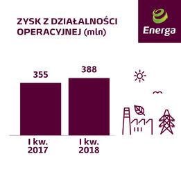 Zysk z dzialalności operacyjnej I kw. 2018.jpg