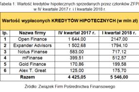 Tabela 1. Wartość kredytów hipotecznych sprzedanych przez członków ZFPF w IV kwartale 2017 r. i I kwartale 2018 r.
