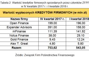 Tabela 2. Wartość kredytów firmowych sprzedanych przez członków ZFPF w IV kwartale 2017 r. i I kwartale 2018 r.