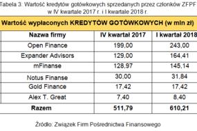 Tabela 3. Wartość kredytów gotówkowych sprzedanych przez członków ZFPF w IV kwartale 2017 r. i I kwartale 2018 r.