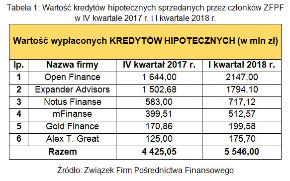 Tabela 1. Wartość kredytów hipotecznych sprzedanych przez członków ZFPF w IV kwartale 2017 r. i I kw