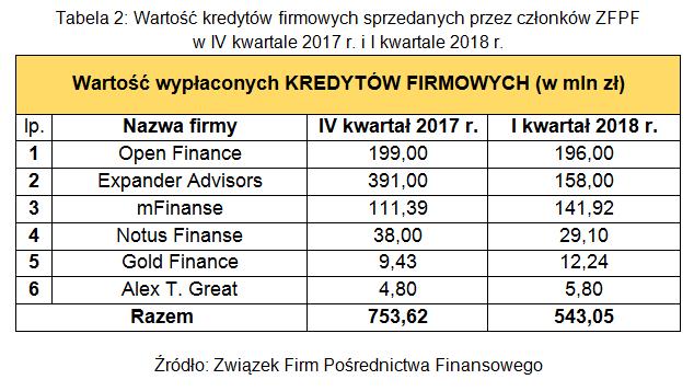 Tabela 2. Wartość kredytów firmowych sprzedanych przez członków ZFPF w IV kwartale 2017 r. i I kwart