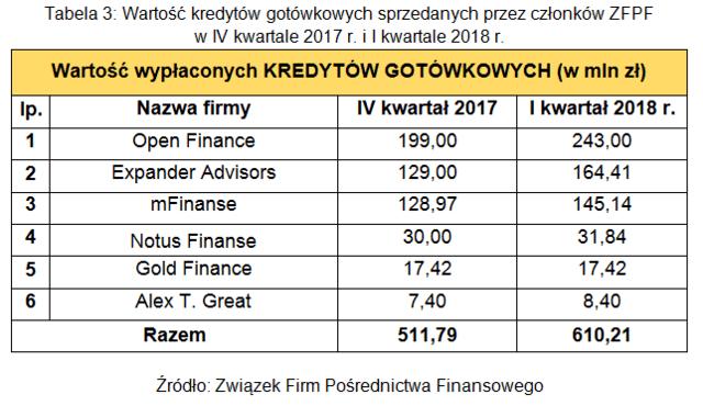 Tabela 3. Wartość kredytów gotówkowych sprzedanych przez członków ZFPF w IV kwartale 2017 r. i I kwa