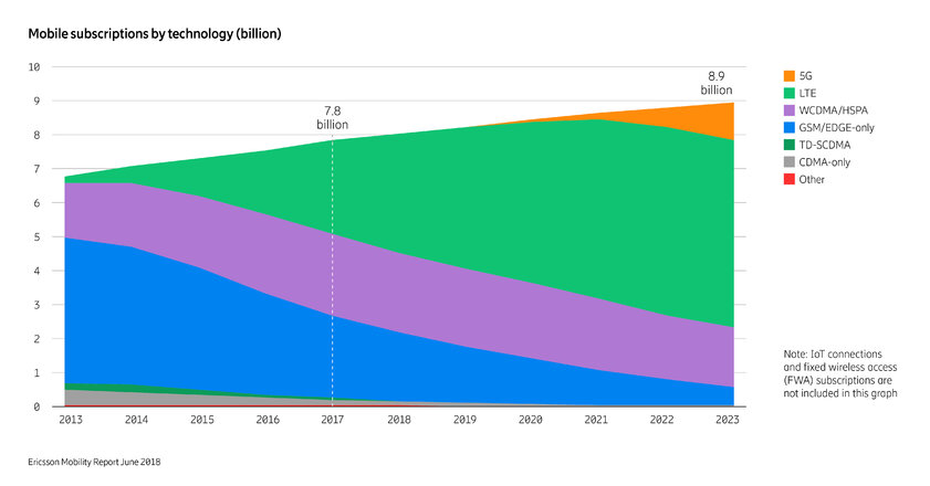 Mobile subscriptions by tech.jpg