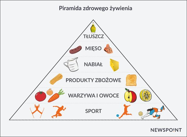PiramidaZywieniowa.jpg