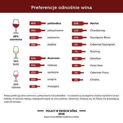 Polacy w swiecie wina_Preferencje.jpg