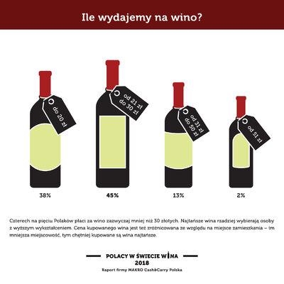 Polacy w swiecie wina_Wydatki.jpg