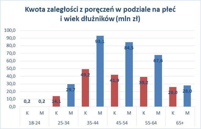 wykres poręczenia 3.jpg