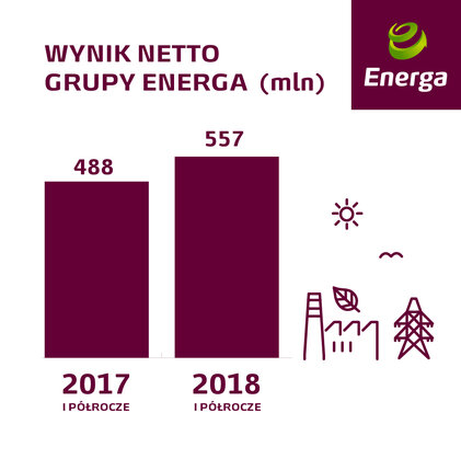 Wynik netto Grupy Energa.jpg