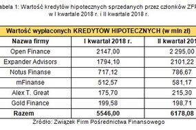 Tabela 1. Wartość kredytów hipotecznych sprzedawanych przez członków ZFPF w I kw. 2018 r. i II kw. 2018 r.