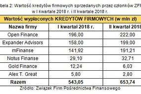 abela 2. Wartość kredytów firmowych sprzedawanych przez członków ZFPF w I kw. 2018 r. i II kw. 2018 r.