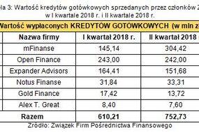 Tabela 3. Wartość kredytów gotówkowych  sprzedawanych przez członków ZFPF w I kw. 2018 r. i II kw. 2018 r.