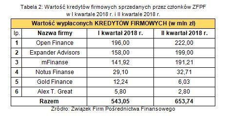 Tabela 2. Wartość kredytów firmowych sprzedawanych przez członków ZFPF w I kw. 2018 r. i II kw. 2018