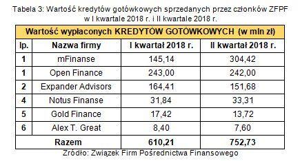 Tabela 3. Wartość kredytów gotówkowych sprzedawanych przez członków ZFPF w I kw. 2018 r. i II kw. 2