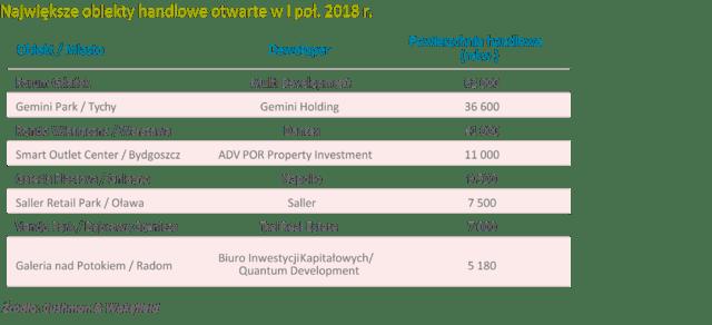Największe obiekty handlowe otwarte w I poł. 2018 r..png