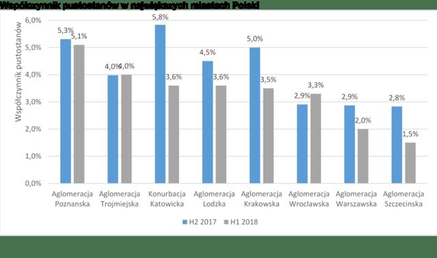 Współczynnik pustostanów w największych miastach Polski_corr.png