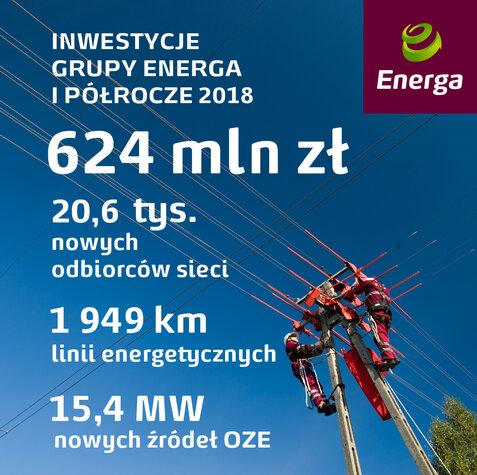 Inwestycje Grupy Energa I półrocze 2018.jpg