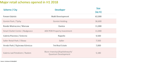 Major retail schemes opened in H1 2018.png