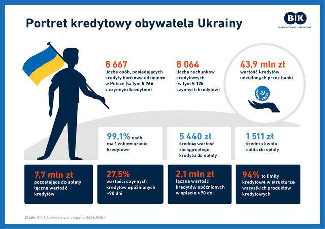 102_Portret kredytowy obywatela Ukrainy_21sierpnia.jpg