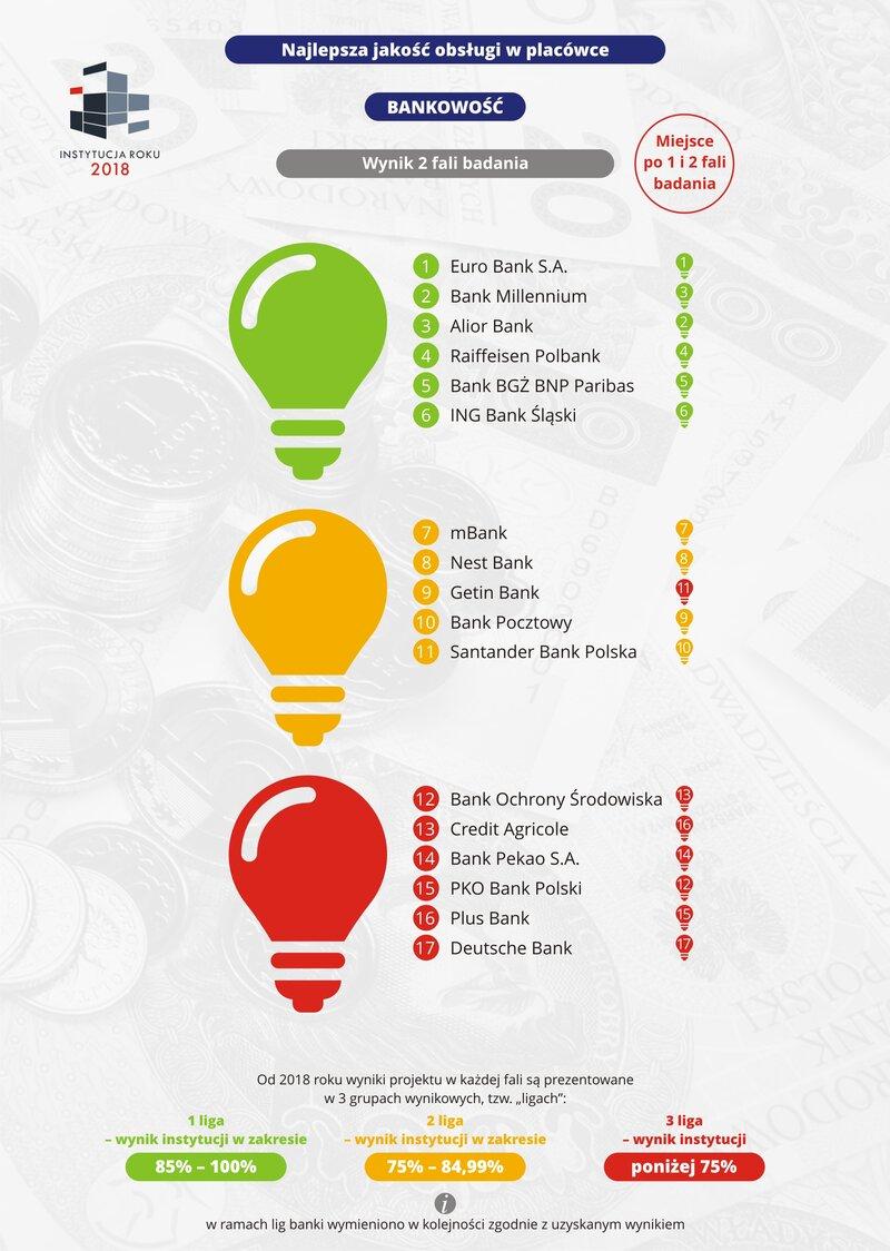 Najlepsza jakość obsługi w placówce - Bankowość - 2018-09 - RGB.jpg