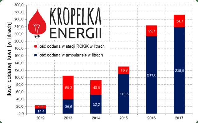 Statystyka Kropelka Energii