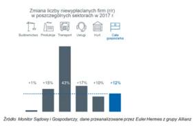 Monitor sądowy i gospodarczy, dane przeanalizowane przez Euler Hermes z grupy Allianz.png