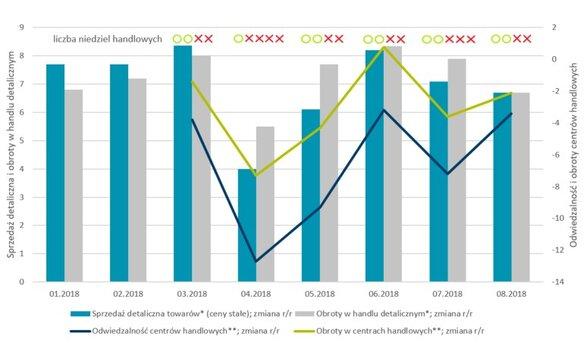 Sprzedaż i obroty w handlu detalicznym w porównaniu do wyników centrów handlowych.jpg