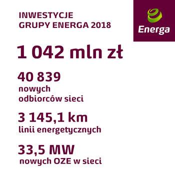 inwestycje Grupy Energa - 9 m-cy 2018.jpg
