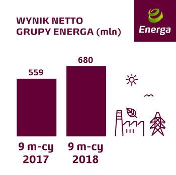 wynik netto Grupy Energa za 9 m-cy 2018.jpg