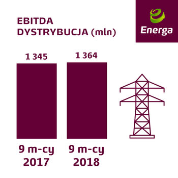 EBITDA Linii Biznesowej Dystrybucja za 9 m-cy 2018.jpg