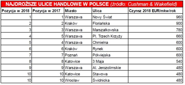 Najdroższe lokalizacje handlowe w Polsce.jpg