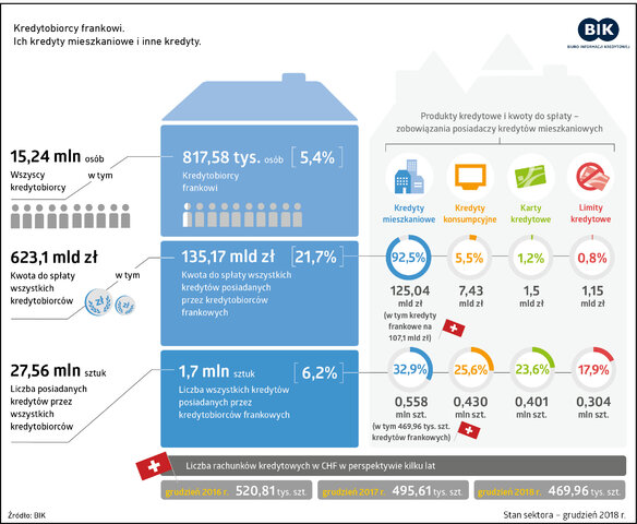 Kredytobiorcy_CHF_infografika_grudzien2018_v3.jpg