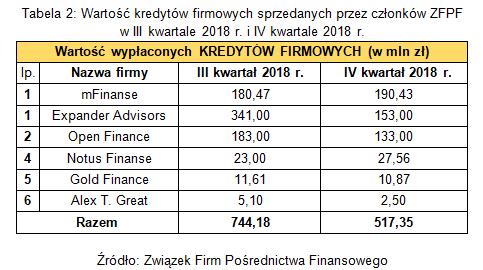 Tabela 2. Wartość kredytów firmowych sprzedanych przez członków ZFPF w III i IV kwartale 2018 r..png