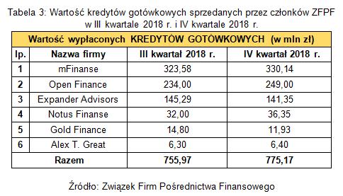 Tabela 3. Wartość kredytów gotówkowych sprzedanych przez członków ZFPF w III i IV kwartale 2018 r..p