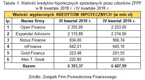 Tabela 1. Wartość kredytów hipotecznych sprzedanych przez członków ZFPF w III i IV kwartale 2018 r..