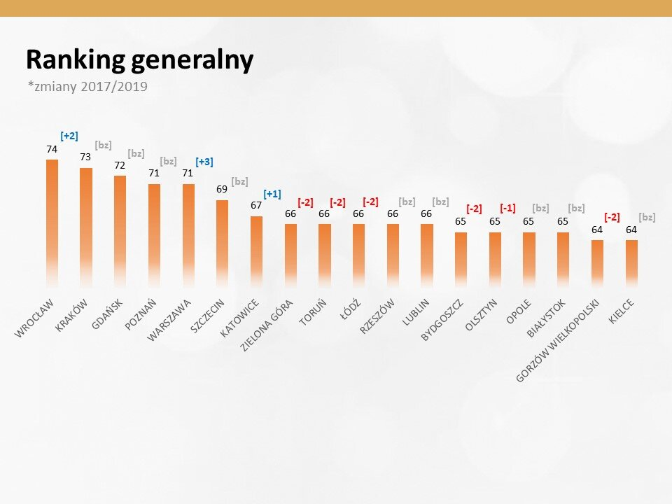 Ranking generalny 2017 ws 2019_Premium Brand.JPG