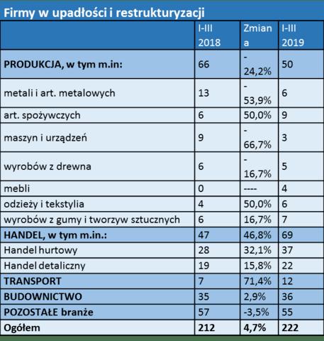upadłości firm 1.png