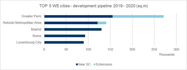 Podaż powierzchni handlowej planowana w Europie Zachodniej na lata 2019-2020
