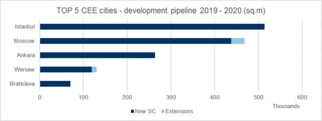 Podaż powierzchni handlowej planowana w Europie Środkowo-Wschodniej na lata 2019-2020