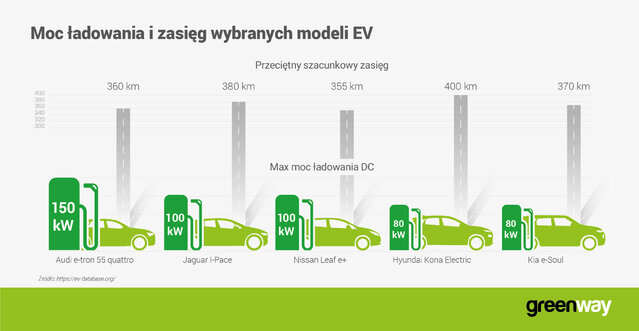 GW_infografika_max charging power new EV models_PL.jpg
