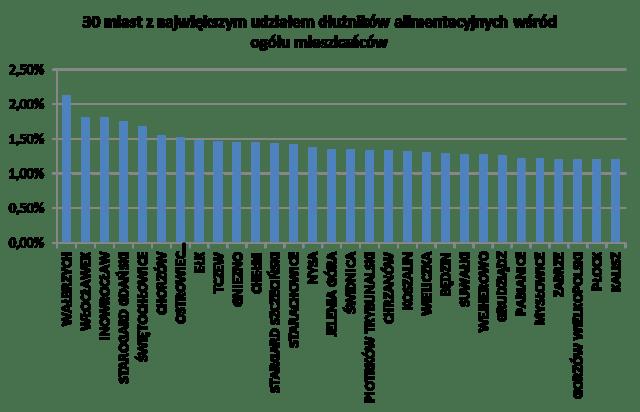 wykres alimenty 3.png