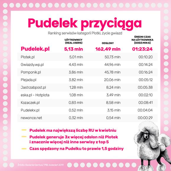 Pudelek, wyniki Gemius-PBI, 04-2019.png